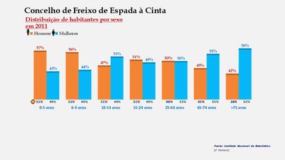 Freixo de Espada à Cinta - Percentual de habitantes por sexo em cada grupo de idades