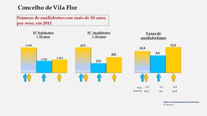 Vila Flor - Número de analfabetos e taxas de analfabetismo