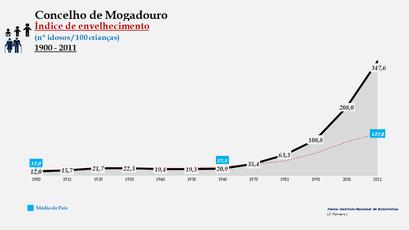 Mogadouro - Evolução do índice de envelhecimento