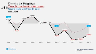 Distrito de Bragança - Taxas de crescimento entre censos (0-14 anos)