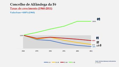 Alfândega da Fé - Crescimento da população no período de 1960 a 2011