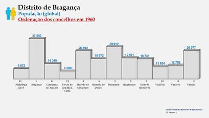 Distrito de Bragança – Ordenação dos concelhos em função do número de habitantes (1960)