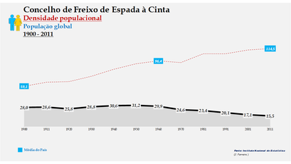 Freixo de Espada à Cinta - Densidade populacional (global) 1864-2011