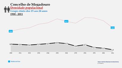 Mogadouro - Densidade populacional (15-24 anos)