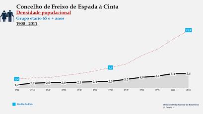 Freixo de Espada à Cinta - Densidade populacional (65 e + anos) 1900-2011