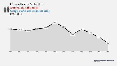 Vila Flor - Número de habitantes (15-24 anos)
