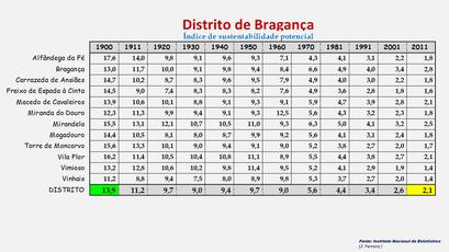 Distrito de Bragança - Índice de sustentabilidade potencial apurado em cada concelho (1900/2011)