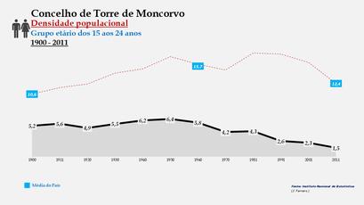 Torre de Moncorvo - Densidade populacional (15-24 anos)