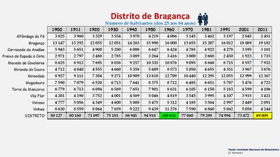Distrito de Bragança - População dos concelhos (25-64 anos) 1900-2011