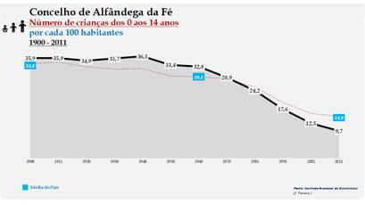 Alfândega da Fé - Evolução da percentagem do grupo etário dos 0 aos 14 anos, entre 1900 e 2011