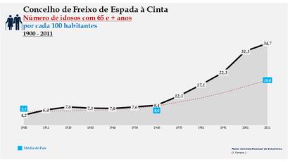 Freixo de Espada à Cinta - Evolução da percentagem do grupo etário dos 65 e + anos, entre 1900 e 2011