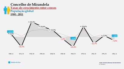Mirandela - Taxas de crescimento entre censos (global)