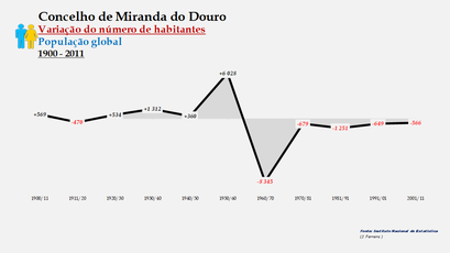 Miranda do Douro - Variação do número de habitantes (global)