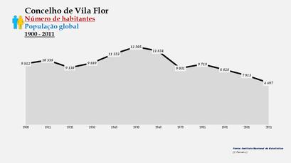 Vila Flor - Número de habitantes (global)