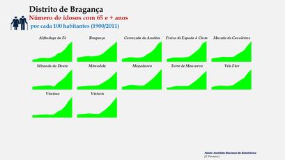 Distrito de Bragança – Evolução comparada dos concelhos relativa ao grupo etário dos 65 e + anos (1900-2011)
