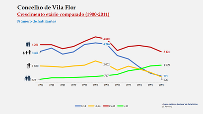 Vila Flor – Crescimento comparado do número de habitantes