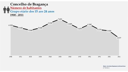 Bragança - Número de habitantes (15-24 anos) 1900-2011