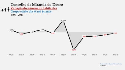 Miranda do Douro - Variação do número de habitantes (0-14 anos)