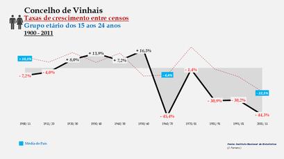 Vinhais - Taxas de crescimento entre censos (15-24 anos)