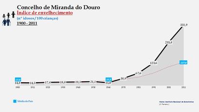 Miranda do Douro - Índice de envelhecimento 1900-2011