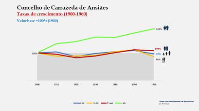 Carrazeda de Ansiães – Crescimento da população no período de 1900 a 1960