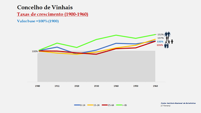 Vinhais – Crescimento da população no período de 1900 a 1960