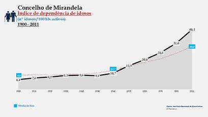 Mirandela - Índice de dependência de idosos 1900-2011