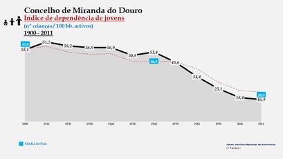 Miranda do Douro - Índice de dependência de jovens 1900-2011