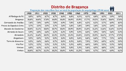 Distrito de Bragança - Proporção de cada concelho face ao total da população (25-64 anos) do distrito (1864/2011)