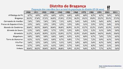 Distrito de Bragança - Proporção de cada concelho face ao total da população (15-24 anos) do distrito (1864/2011)
