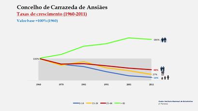 Carrazeda de Ansiães - Crescimento da população no período de 1960 a 2011