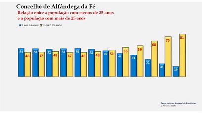 Alfândega da Fé - Distribuição da população por grupos etários (< e > 25 anos) 1900-2011