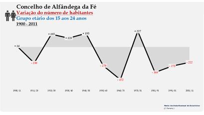 Alfândega da Fé - Variação do número de habitantes (15-24 anos) 1900-2011