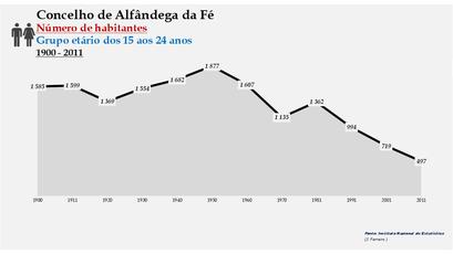 Alfândega da Fé - Número de habitantes (15-24 anos) 1900-2011