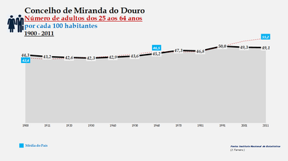 Miranda do Douro - Evolução do grupo etário dos 25 aos 64 anos