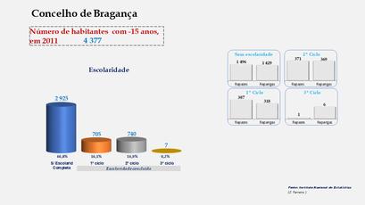 Bragança - Escolaridade da população com menos de 15 anos