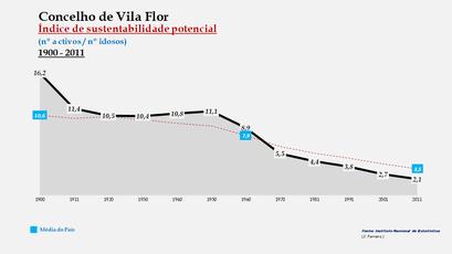 Vila Flor - Evolução do índice de sustentabilidade potencial