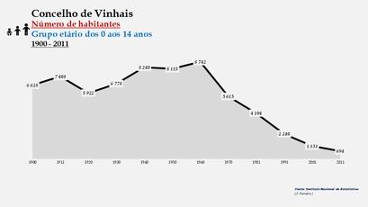 Vinhais - Número de habitantes (0-14 anos)