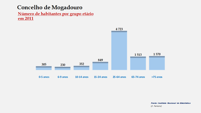 Mogadouro – Número de habitantes por grupo de idades