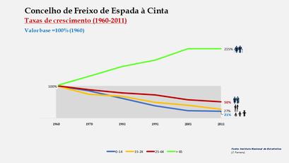 Freixo de Espada à Cinta - Crescimento da população no período de 1960 a 2011