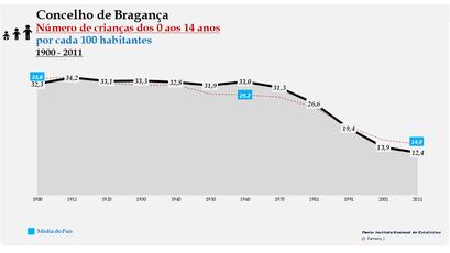 Bragança - Evolução da percentagem do grupo etário dos 0 aos 14 anos, entre 1900 e 2011