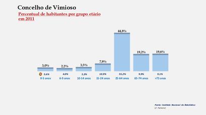 Vimioso - Percentual de habitantes por grupos de idades
