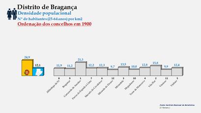 Distrito de Bragança - Densidade populacional (25/64 anos) – Ordenação dos concelhos em 1900