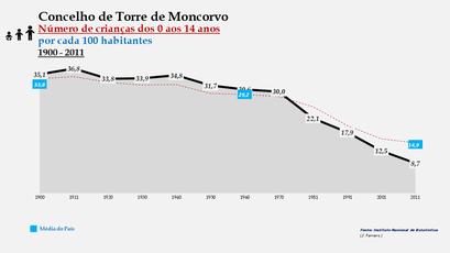 Torre de Moncorvo - Evolução da percentagem do grupo etário dos 0 aos 14 anos, entre 1900 e 2011