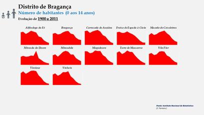 Distrito de Bragança –Evolução comparada dos concelhos em função do número de habitantes dos 0 aos 14 anos (1900-2011)