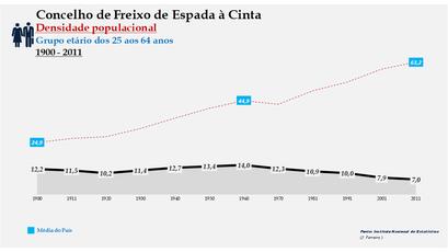 Freixo de Espada à Cinta - Densidade populacional (25-64 anos) 1900-2011