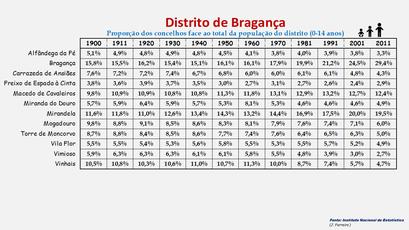 Distrito de Bragança - Proporção de cada concelho face ao total da população (0-14 anos) do distrito (1864/2011)