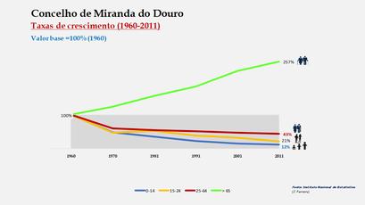 Miranda do Douro - Crescimento da população no período de 1960 a 2011