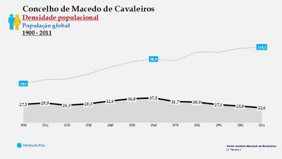Macedo de Cavaleiros - Densidade populacional (global) 1864-2011