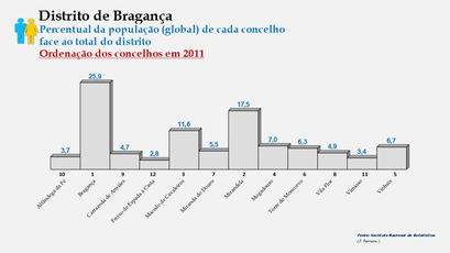 Distrito de Bragança – Ordenação dos concelhos em função da sua proporção relativamente ao total da população (global) do distrito (2011)